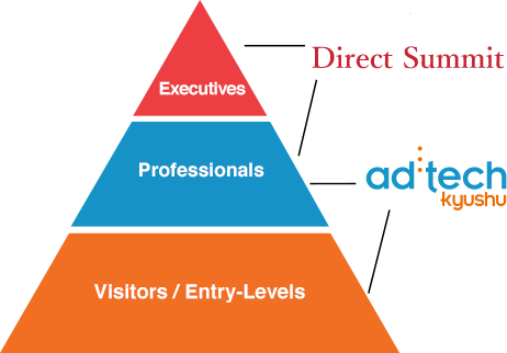 参加者の層 [imedia] Executives,Professionals [adtech] Professionals,Visitors/Entry-Levels