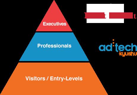 参加者の層 [imedia] Executives,Professionals [adtech] Professionals,Visitors/Entry-Levels